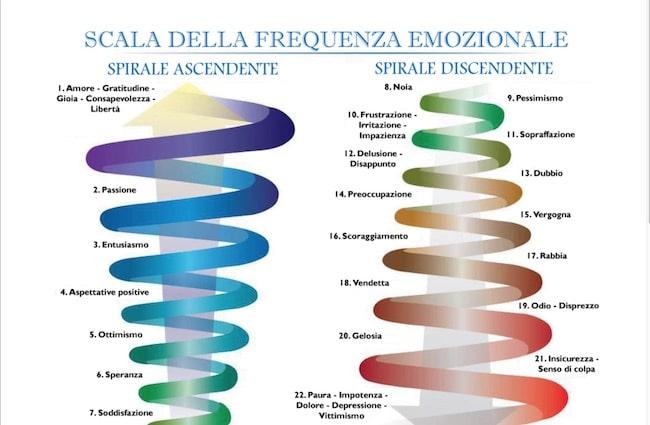 scala emozionale